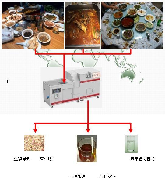 餐饮剩饭菜处理设备泔水处理机分离机